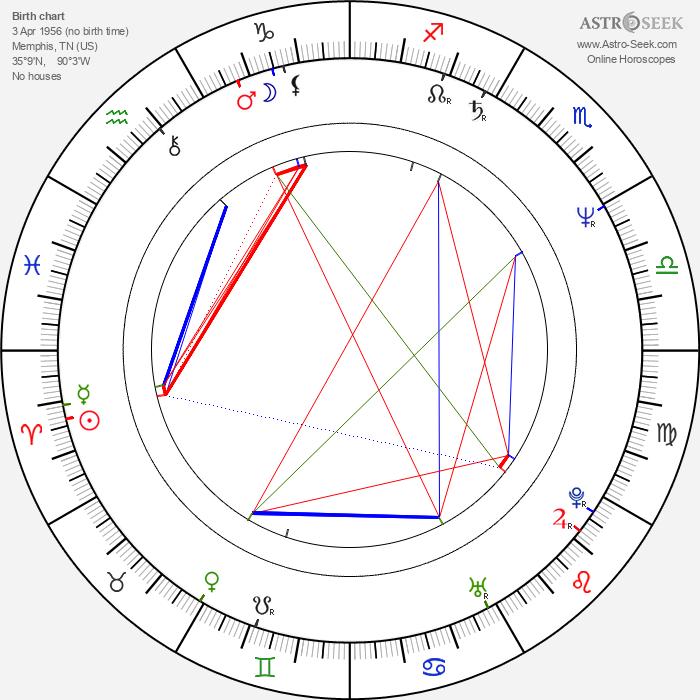 John Laughlin - Astrology Natal Birth Chart