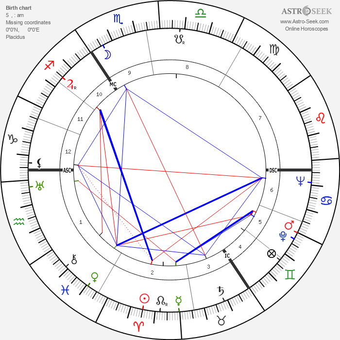John Le Mesurier - Astrology Natal Birth Chart