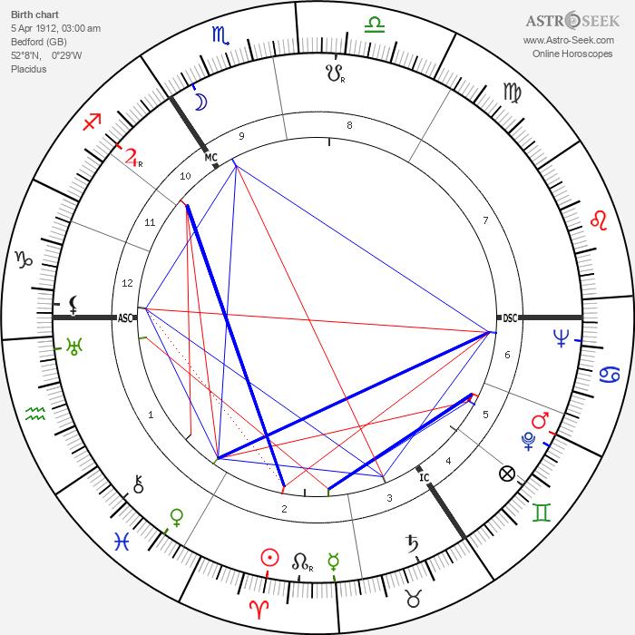 John Le Mesurier - Astrology Natal Birth Chart