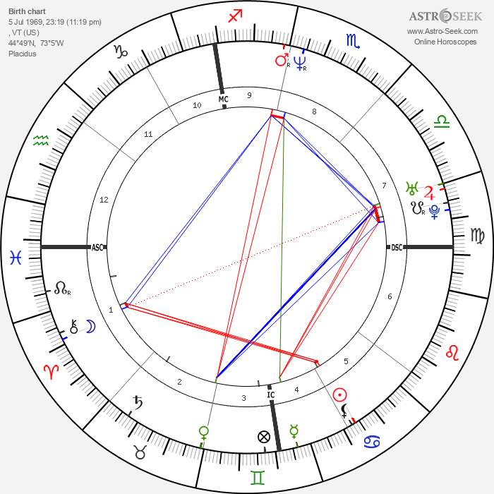 John LeClair - Astrology Natal Birth Chart