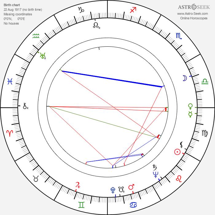 John Lee Hooker - Astrology Natal Birth Chart