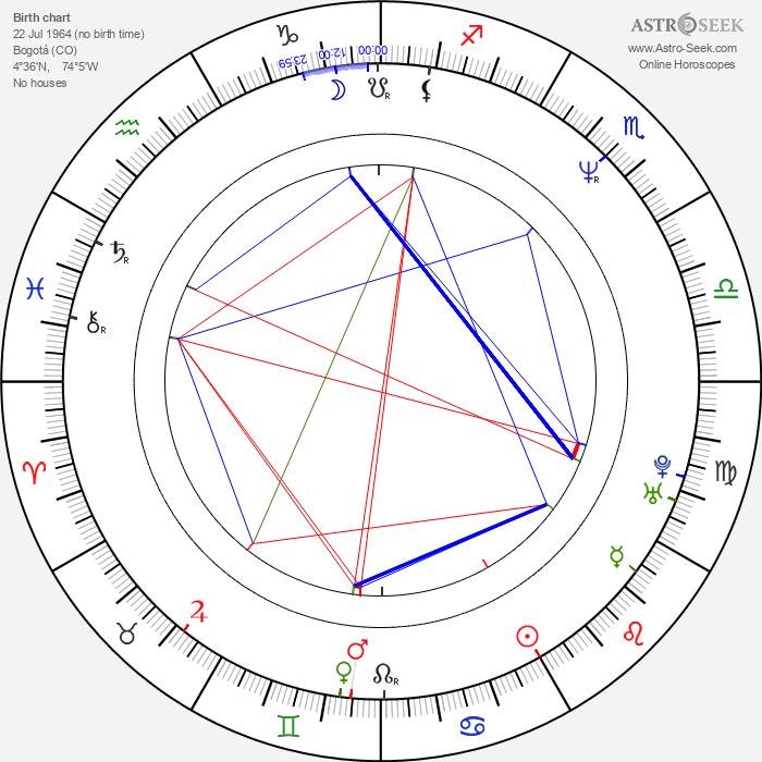 John Leguizamo - Astrology Natal Birth Chart