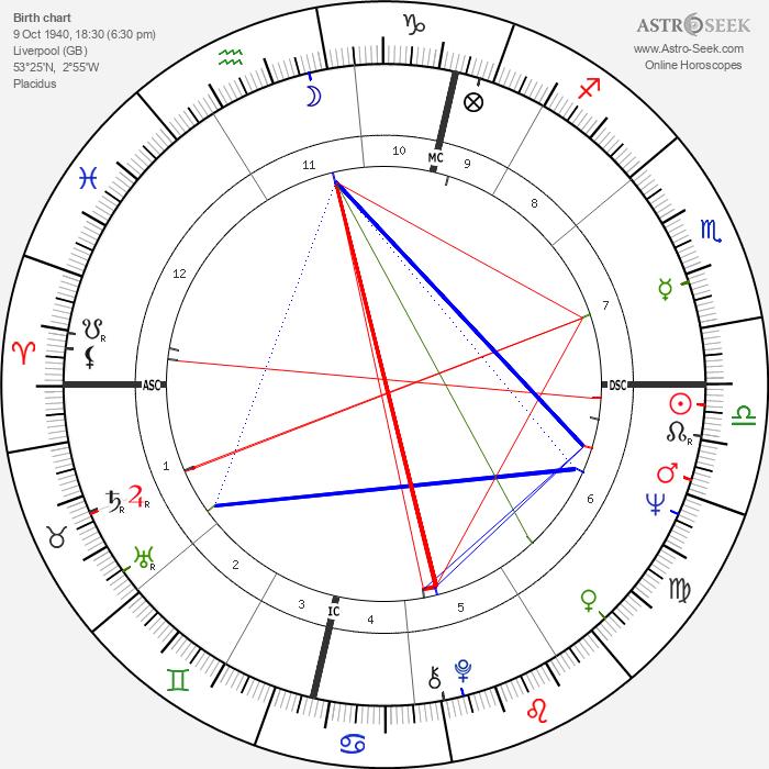 John Lennon - Astrology Natal Birth Chart