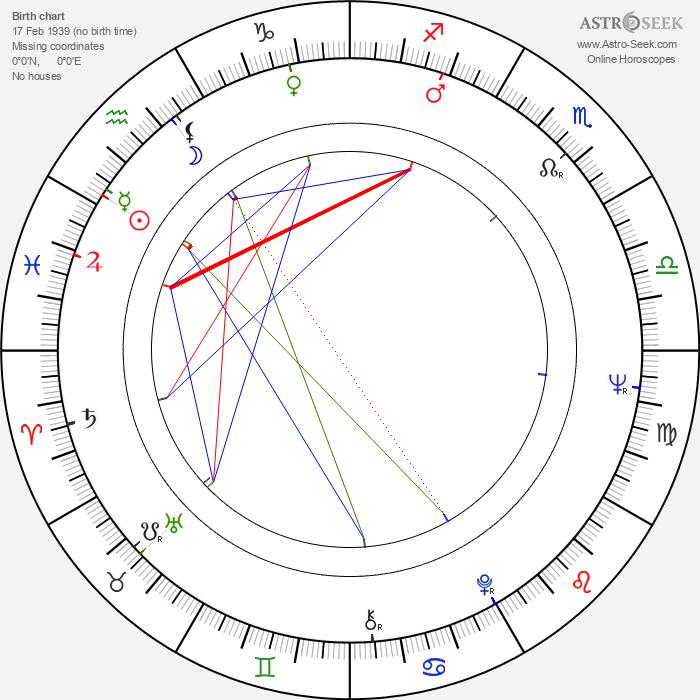 John Leyton - Astrology Natal Birth Chart