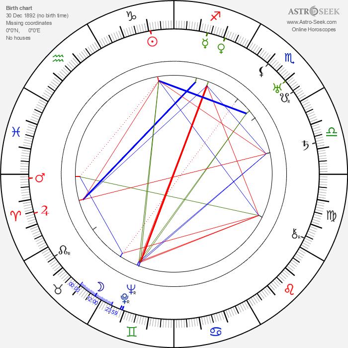 John Litel - Astrology Natal Birth Chart
