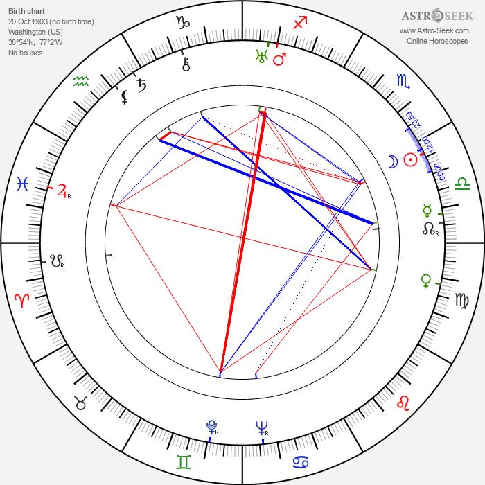 John Lodge - Astrology Natal Birth Chart