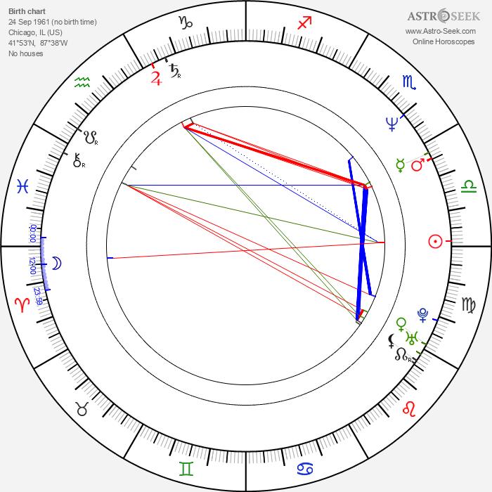 John Logan - Astrology Natal Birth Chart