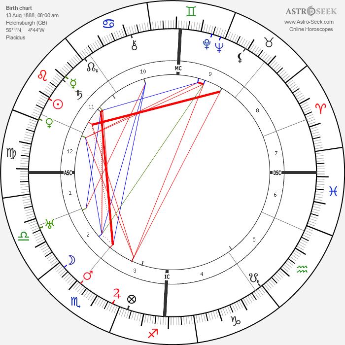 John Logie Baird - Astrology Natal Birth Chart