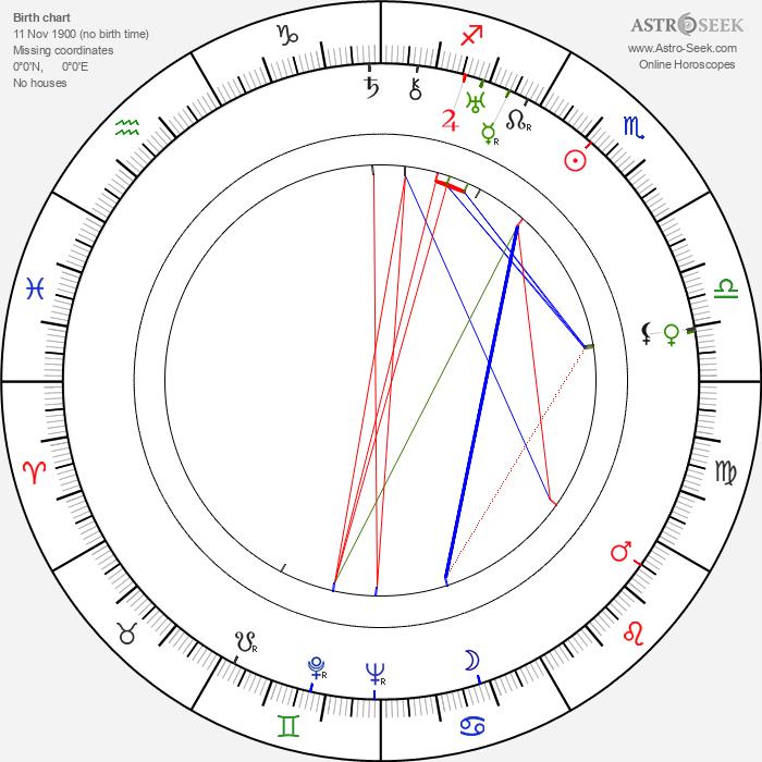 John Longden - Astrology Natal Birth Chart