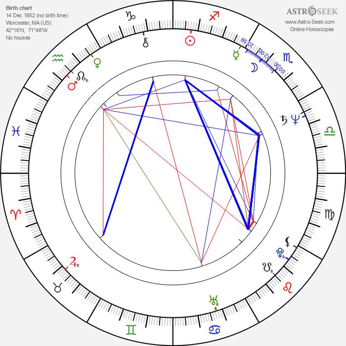 John Lurie - Astrology Natal Birth Chart