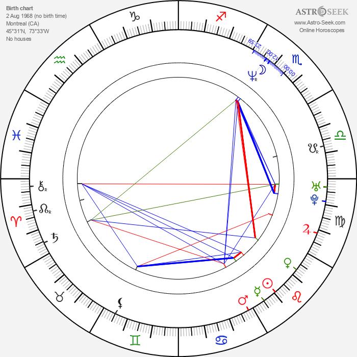 John MacDonald - Astrology Natal Birth Chart