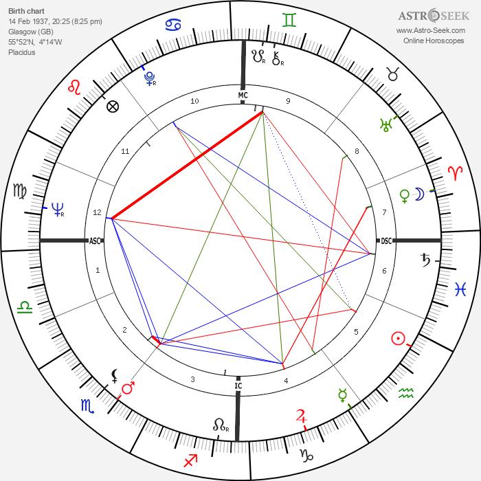 John MacGregor - Astrology Natal Birth Chart