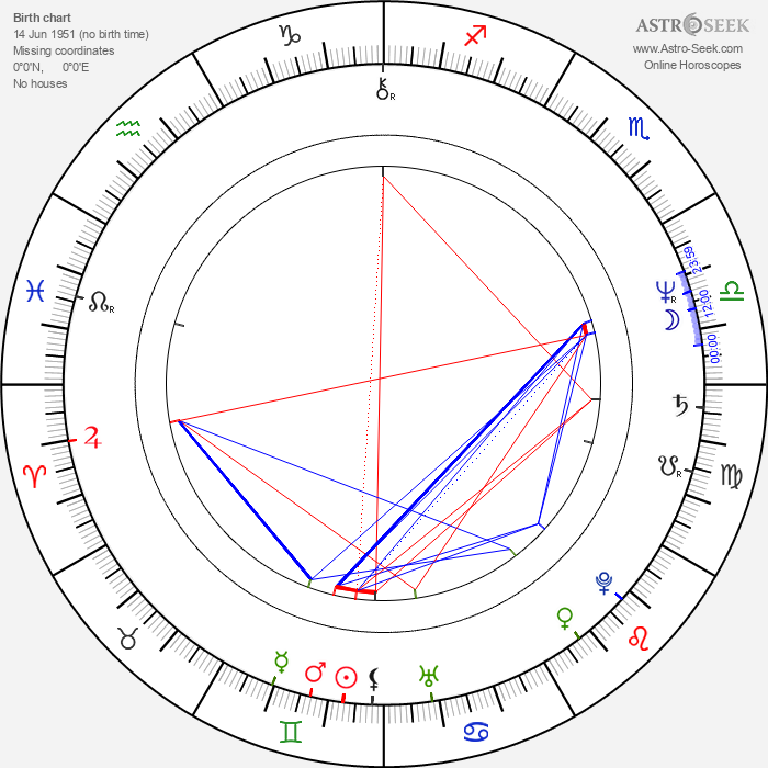 John Maclaren - Astrology Natal Birth Chart
