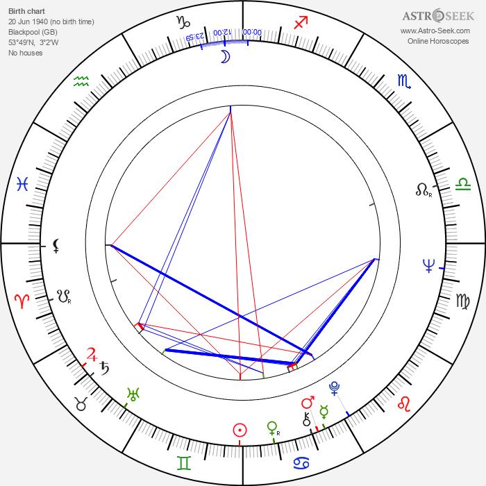 John Mahoney - Astrology Natal Birth Chart