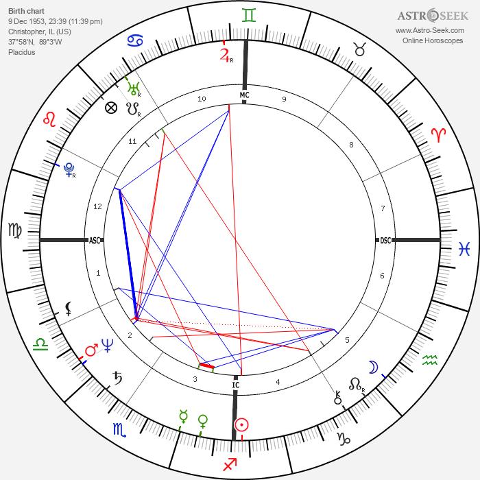 John Malkovich - Astrology Natal Birth Chart