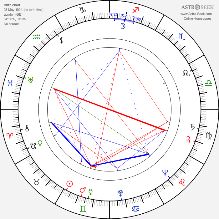 John Martel - Astrology Natal Birth Chart