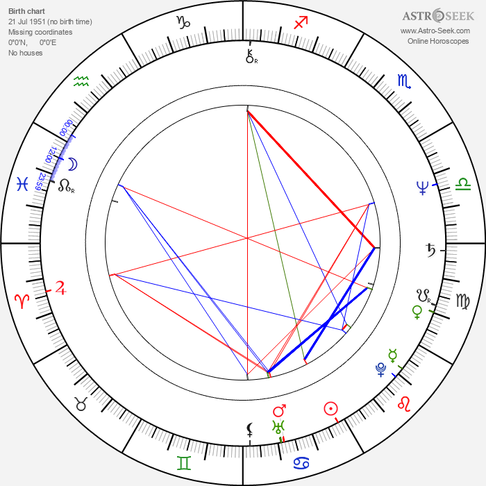 John Martin - Astrology Natal Birth Chart