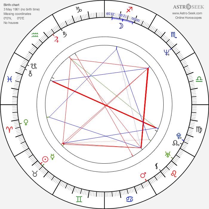 John Mathieson - Astrology Natal Birth Chart