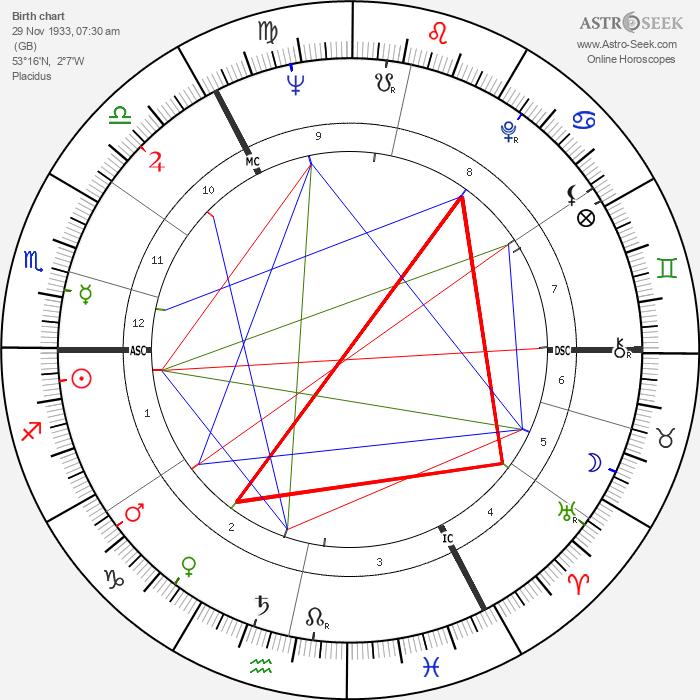 John Mayall - Astrology Natal Birth Chart