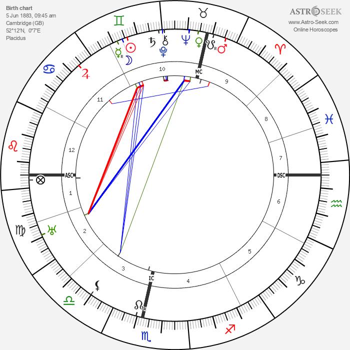 John Maynard Keynes - Astrology Natal Birth Chart