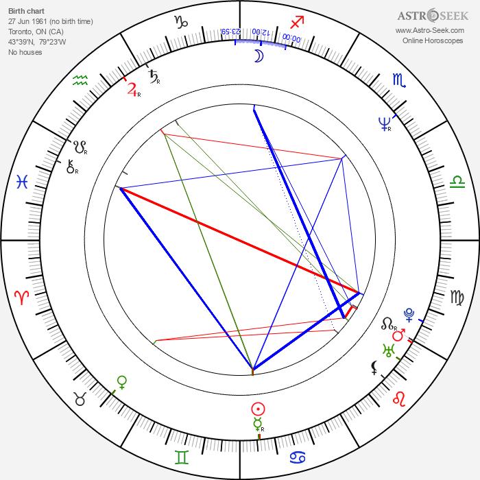 John McCarthy - Astrology Natal Birth Chart