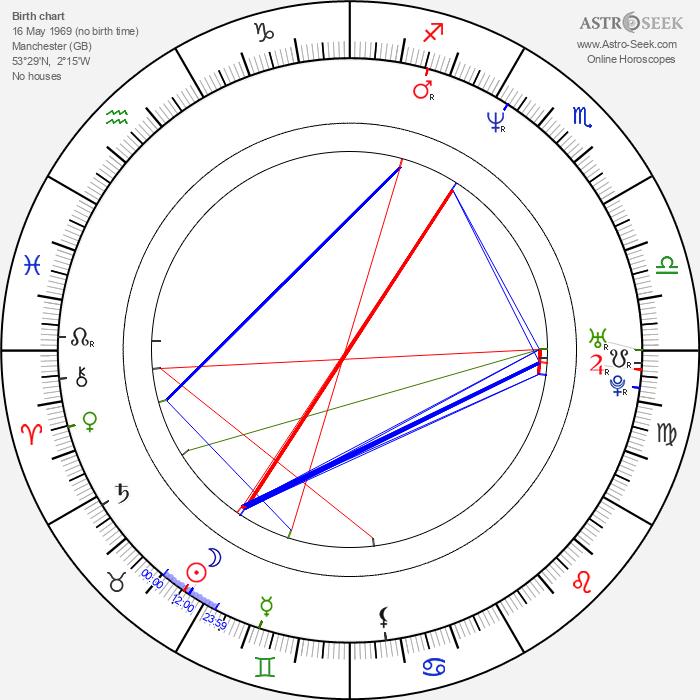 John McConnach - Astrology Natal Birth Chart