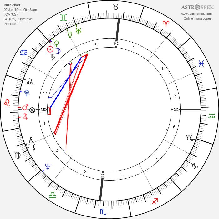 John McCook - Astrology Natal Birth Chart