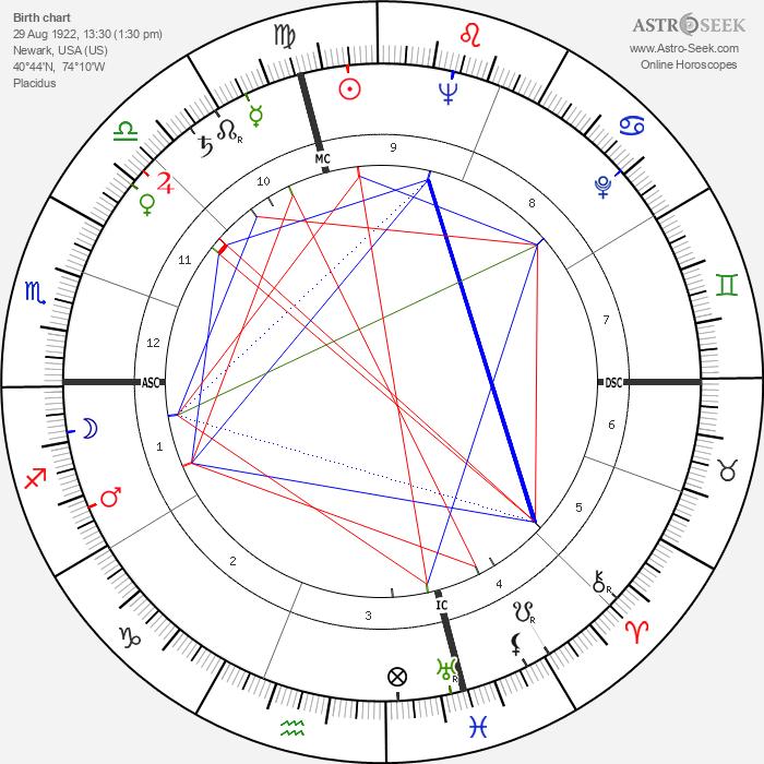 John McCormick - Astrology Natal Birth Chart