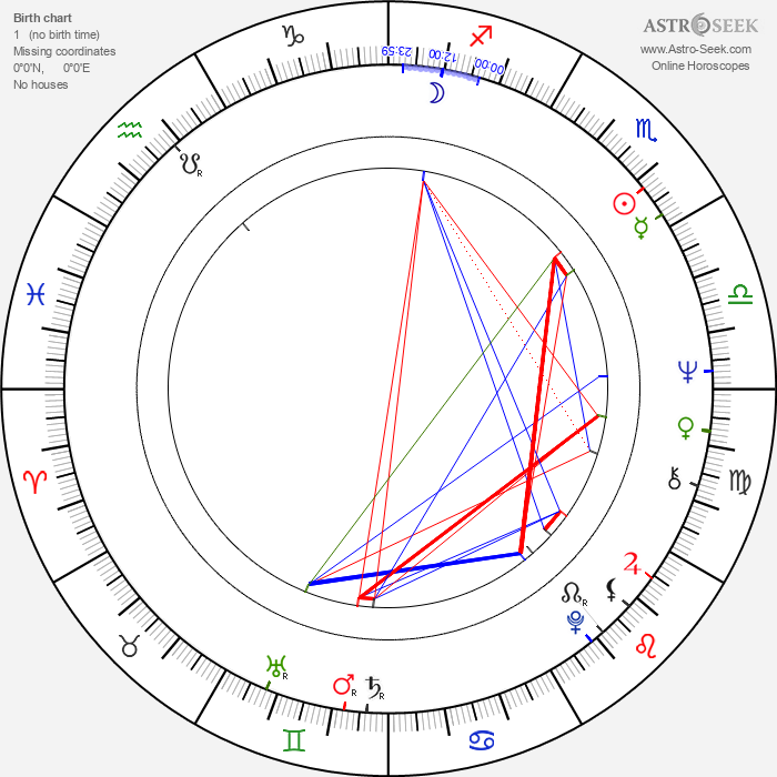 John McEnery - Astrology Natal Birth Chart