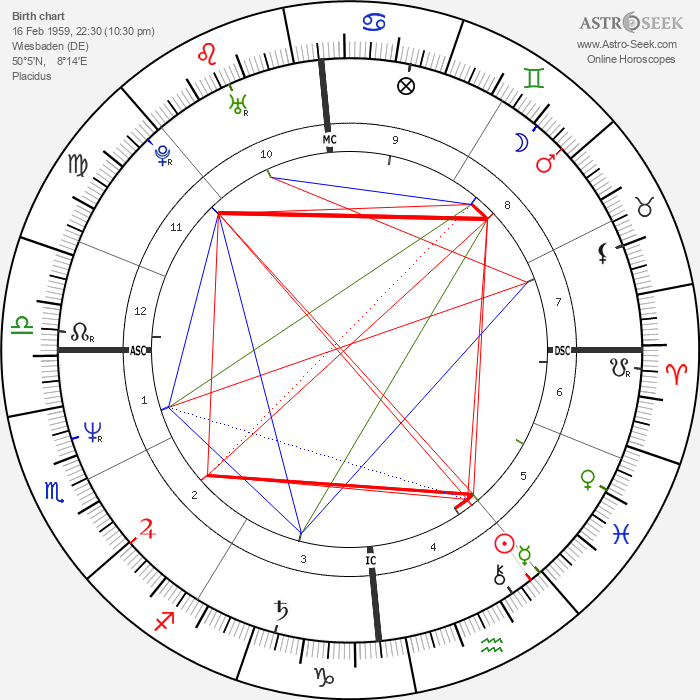 John McEnroe - Astrology Natal Birth Chart