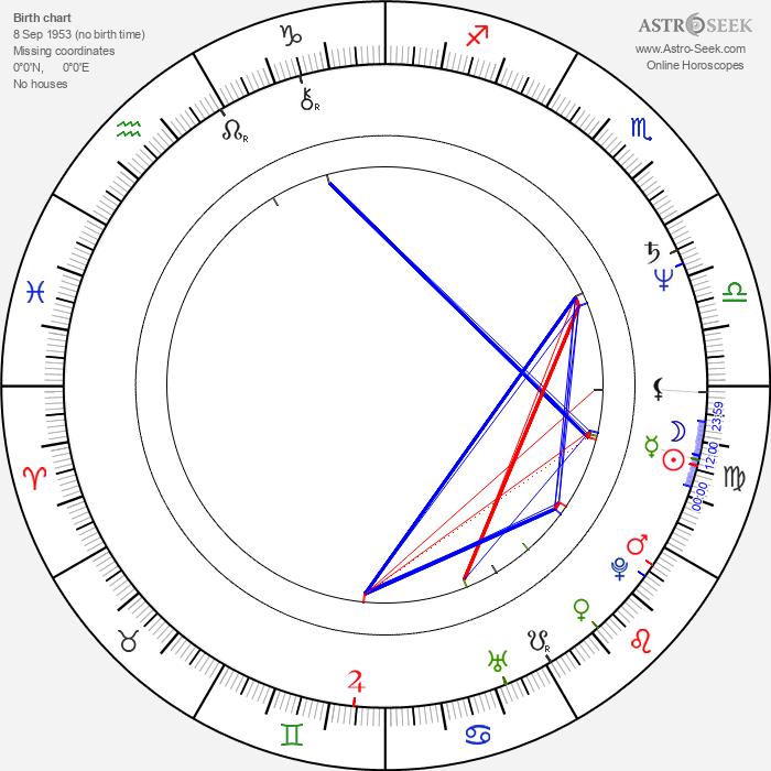 John McGlynn - Astrology Natal Birth Chart