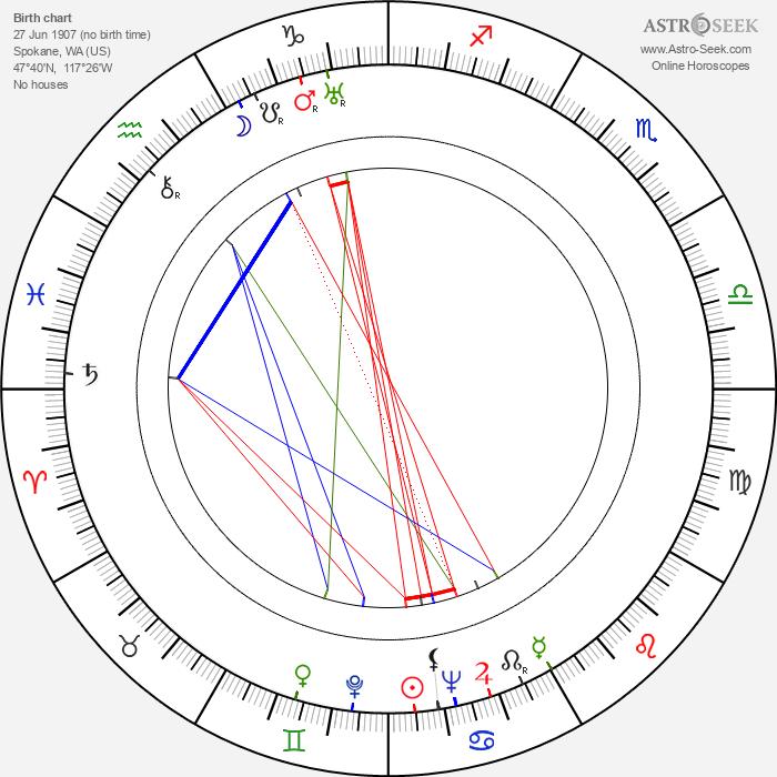 John McIntire - Astrology Natal Birth Chart