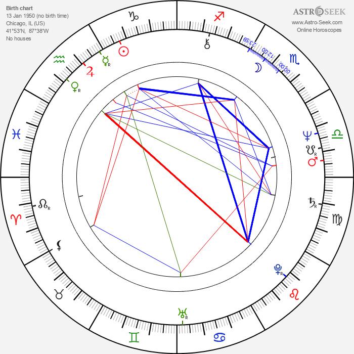 John McNaughton - Astrology Natal Birth Chart