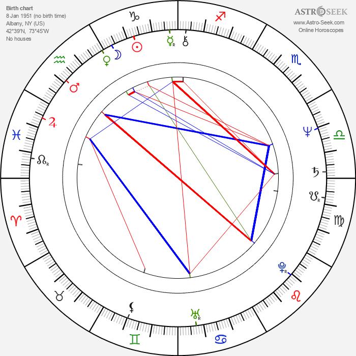 John McTiernan - Astrology Natal Birth Chart