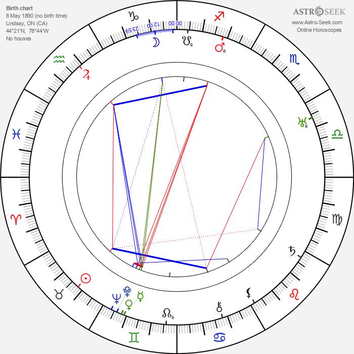 John Meehan - Astrology Natal Birth Chart