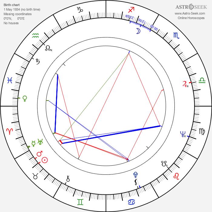 John Meillon - Astrology Natal Birth Chart