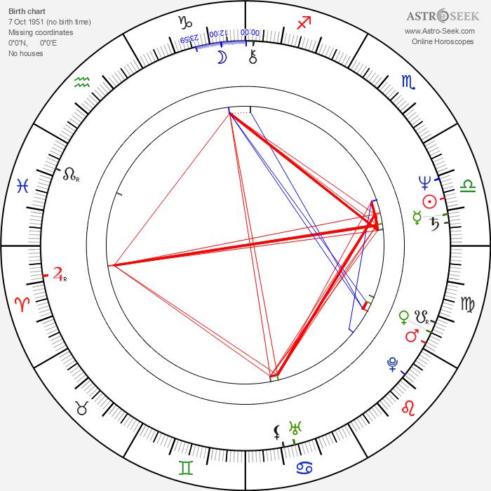 John Mellencamp - Astrology Natal Birth Chart