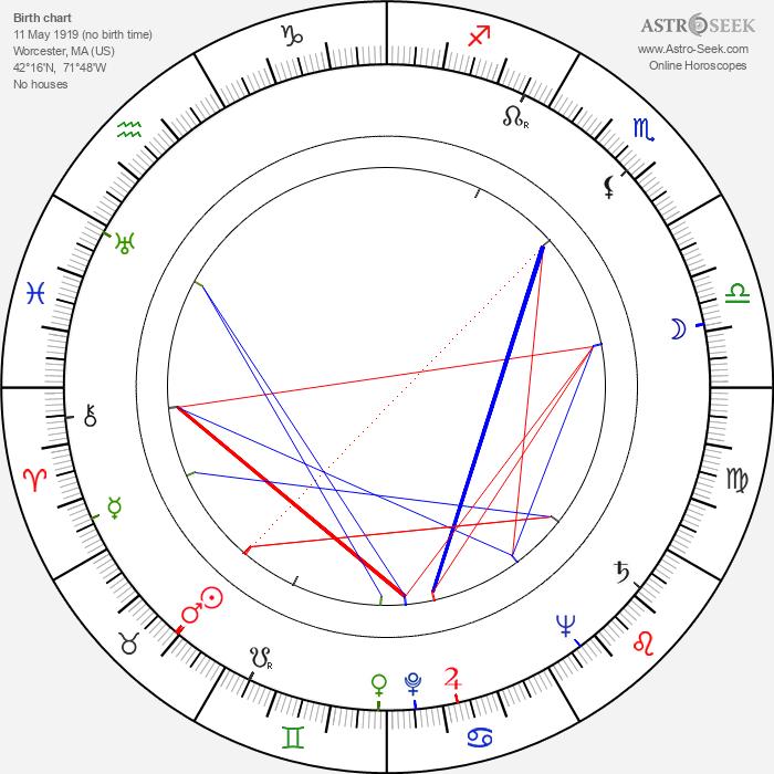John Michael Hayes - Astrology Natal Birth Chart