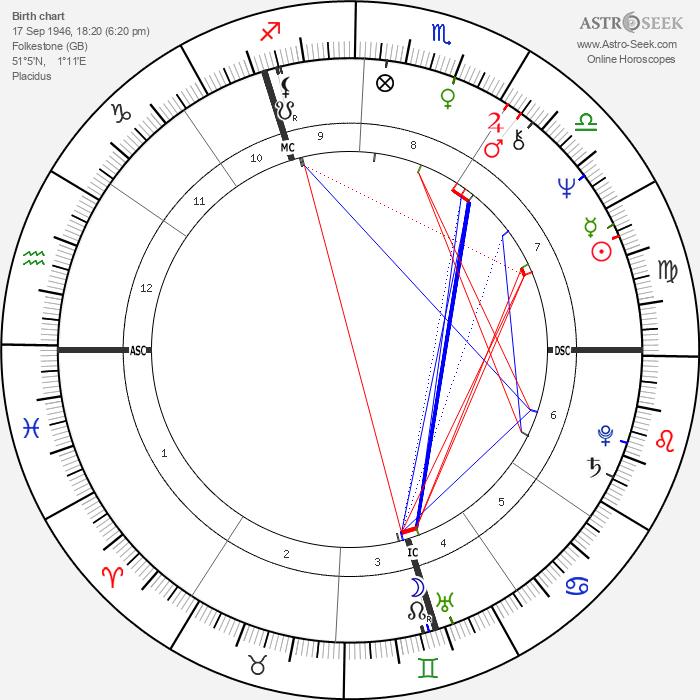 John Michael Jack - Astrology Natal Birth Chart