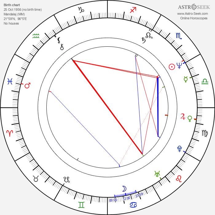 John Michie - Astrology Natal Birth Chart
