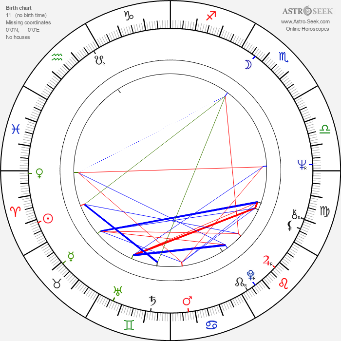 John Milius - Astrology Natal Birth Chart
