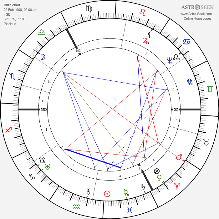John Mills - Astrology Natal Birth Chart