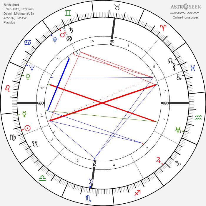 John Mitchell - Astrology Natal Birth Chart