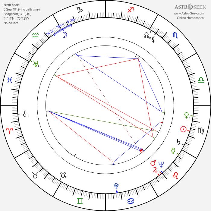 John Mitchum - Astrology Natal Birth Chart