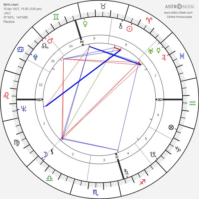 John Molony - Astrology Natal Birth Chart