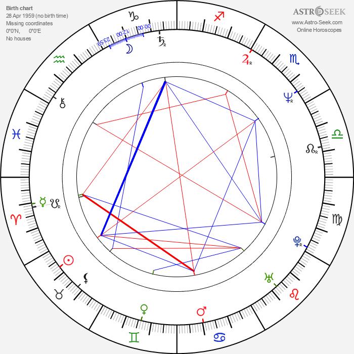John Morris Rankin - Astrology Natal Birth Chart