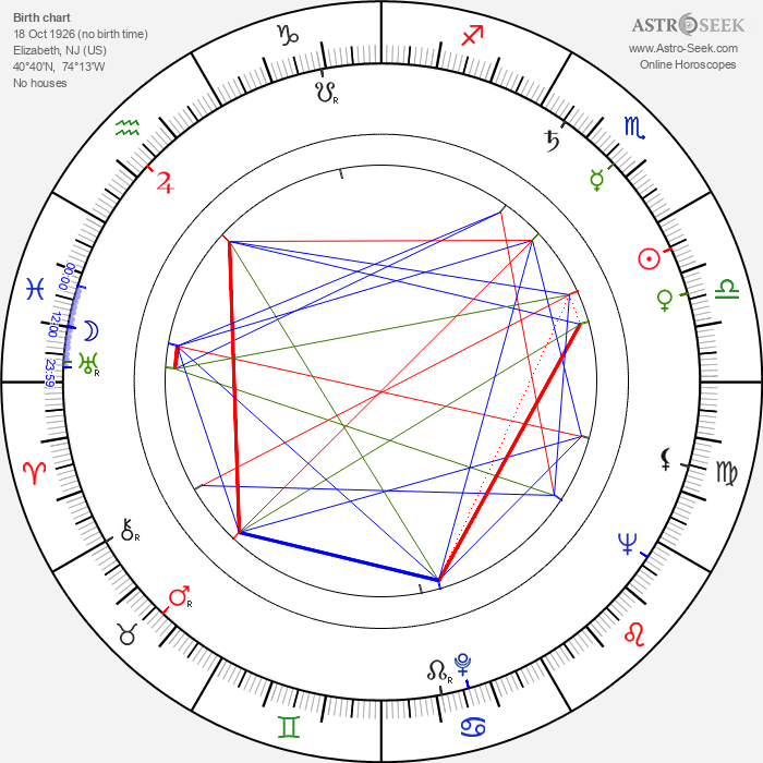 John Morris - Astrology Natal Birth Chart