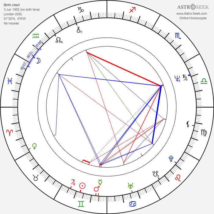 John Moulder-Brown - Astrology Natal Birth Chart