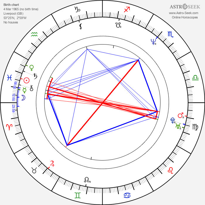 John Murphy - Astrology Natal Birth Chart