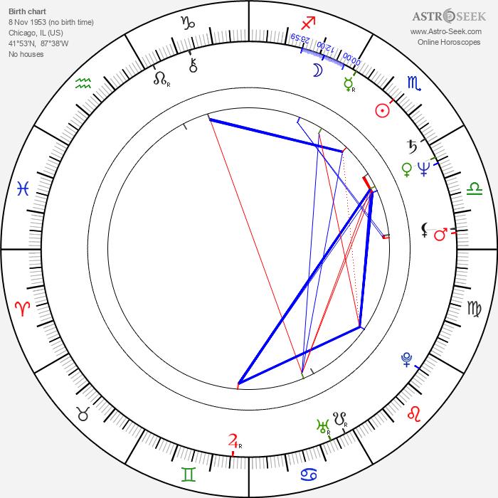 John Musker - Astrology Natal Birth Chart